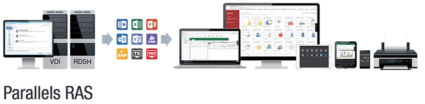 distribution infrastructure VDI avec Parallels RAS