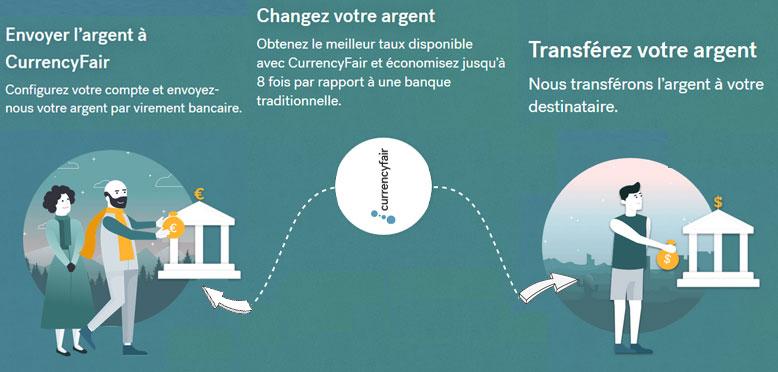 méthode de transferts d'argent internationaux avec currencyfair